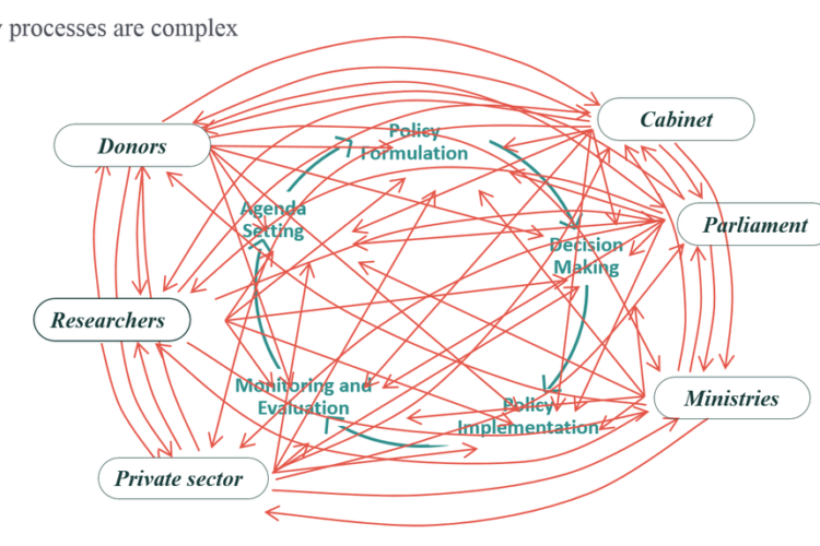 Graph depicting the complexities behind policy processes